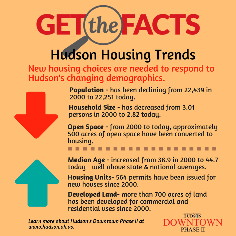 GTF Housing Trends