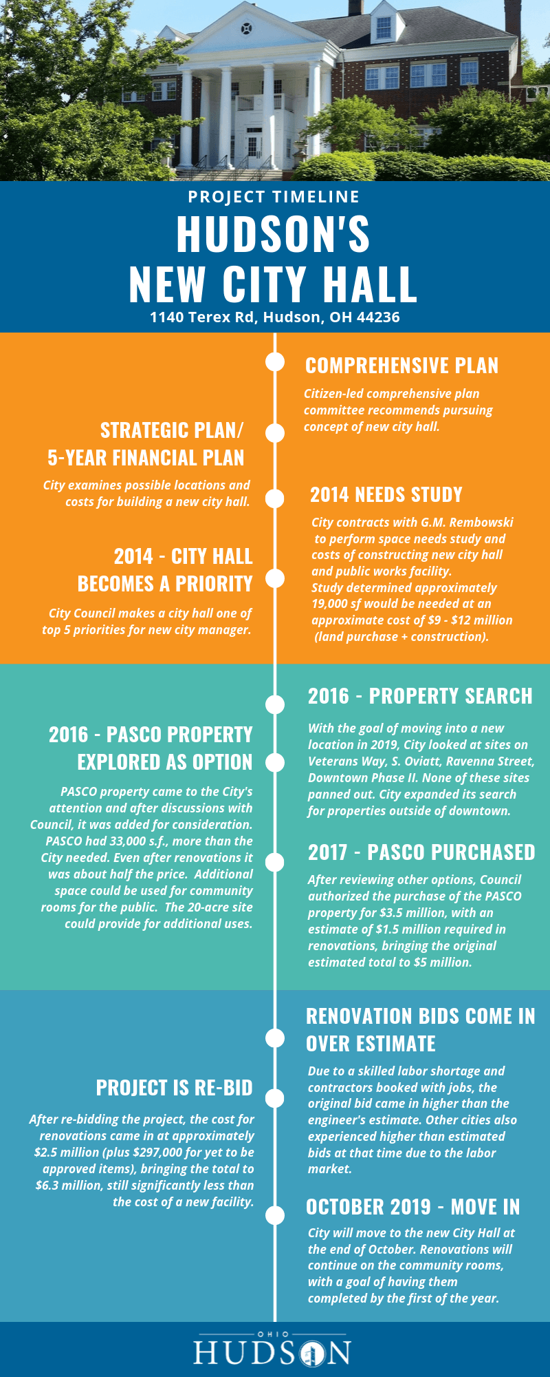 CIty Hall Timeline Infographic